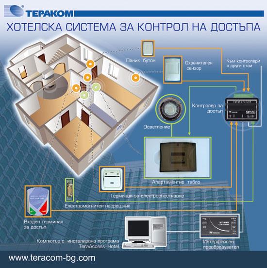 Kontrol-na-dostap-otchitane-na-rabotno-vreme-TeraAccess-Office